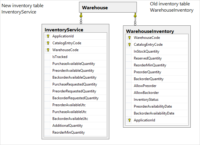 Database changes for Commerce inventory service