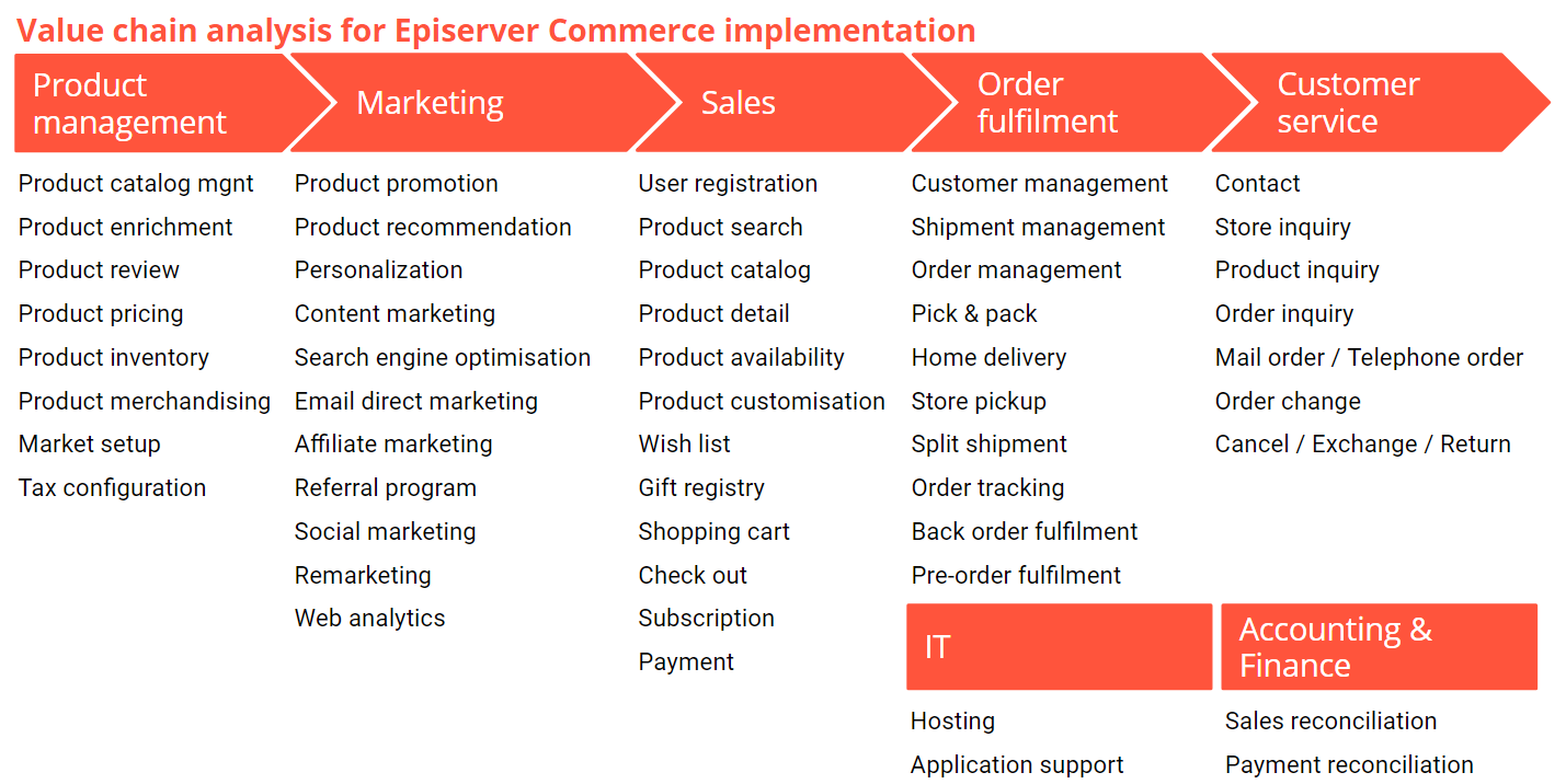 Image value-chain-analysis-episerver-commerce-implementation.png