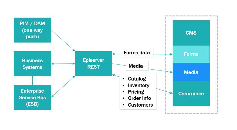 Service API Developer Guide | Episerver Developer Community