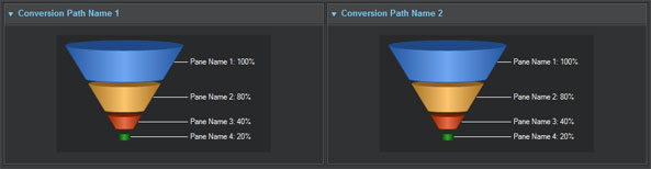 Conversion Paths