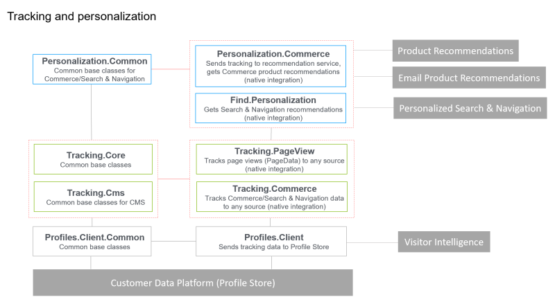 Personalization-Tracking1.png
