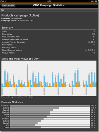 CMO Campaign Statistics gadget main view all iPad