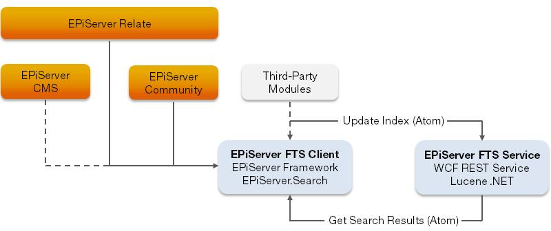 Searching inside Uploaded Files in EPiServer | Fredrik ...