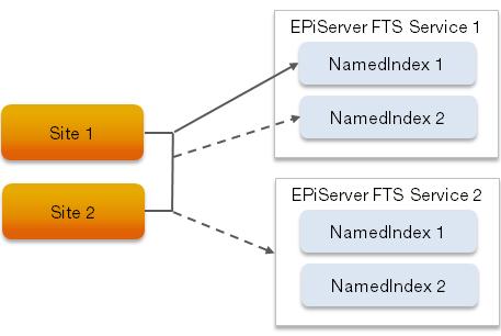Search - webhelp.episerver.com