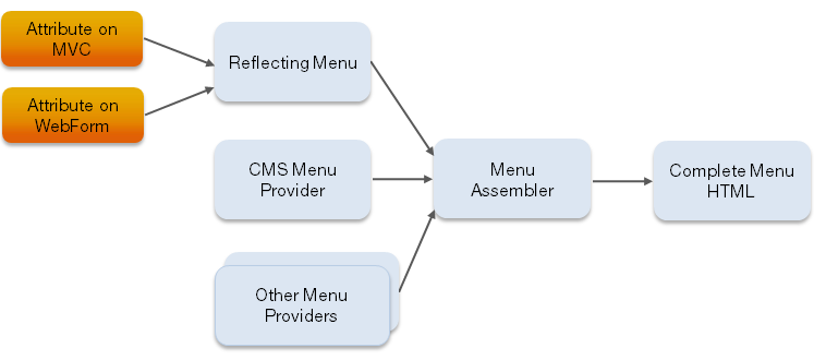 Extending the navigation (CMS 7 5) | Episerver Developer