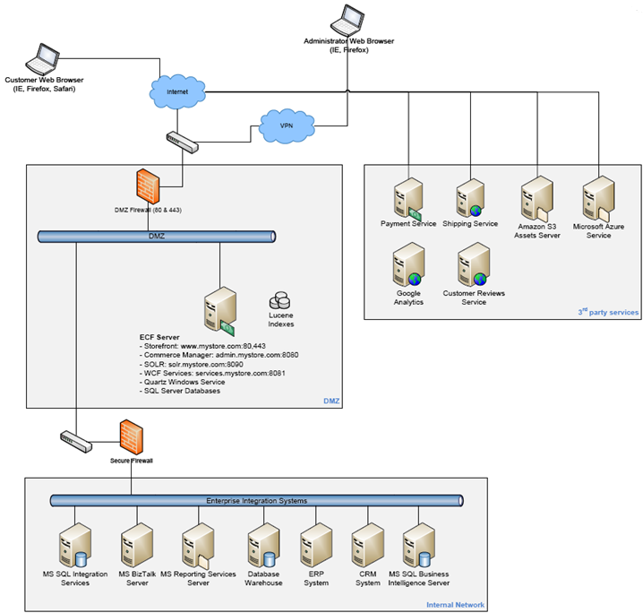 Single Server Deployment  Commerce 7 5