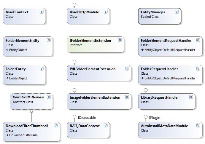 Asset Object Model And Database Diagram Episerver