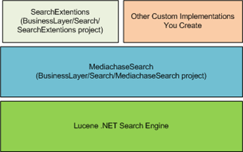Search Architecture